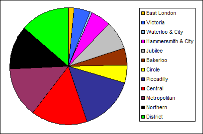 Pie chart of the lengths of all the London underground tube lines